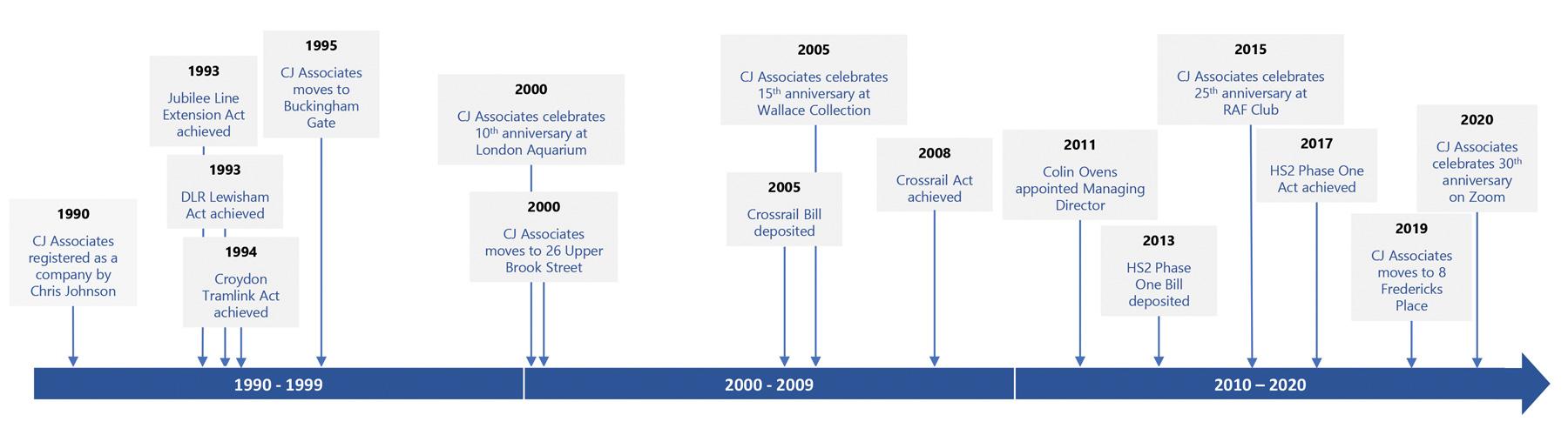CJ Associates Micro Time Line